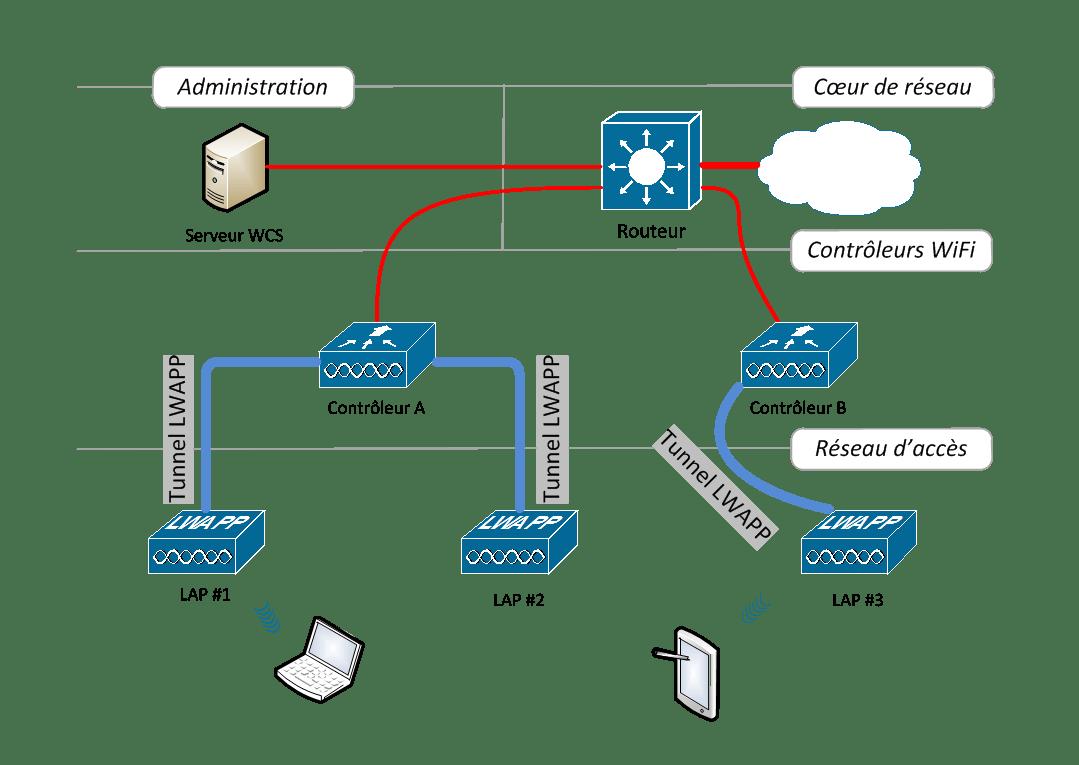 Architecture réseau - Robert Alen